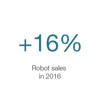+16% robot sales in 2016